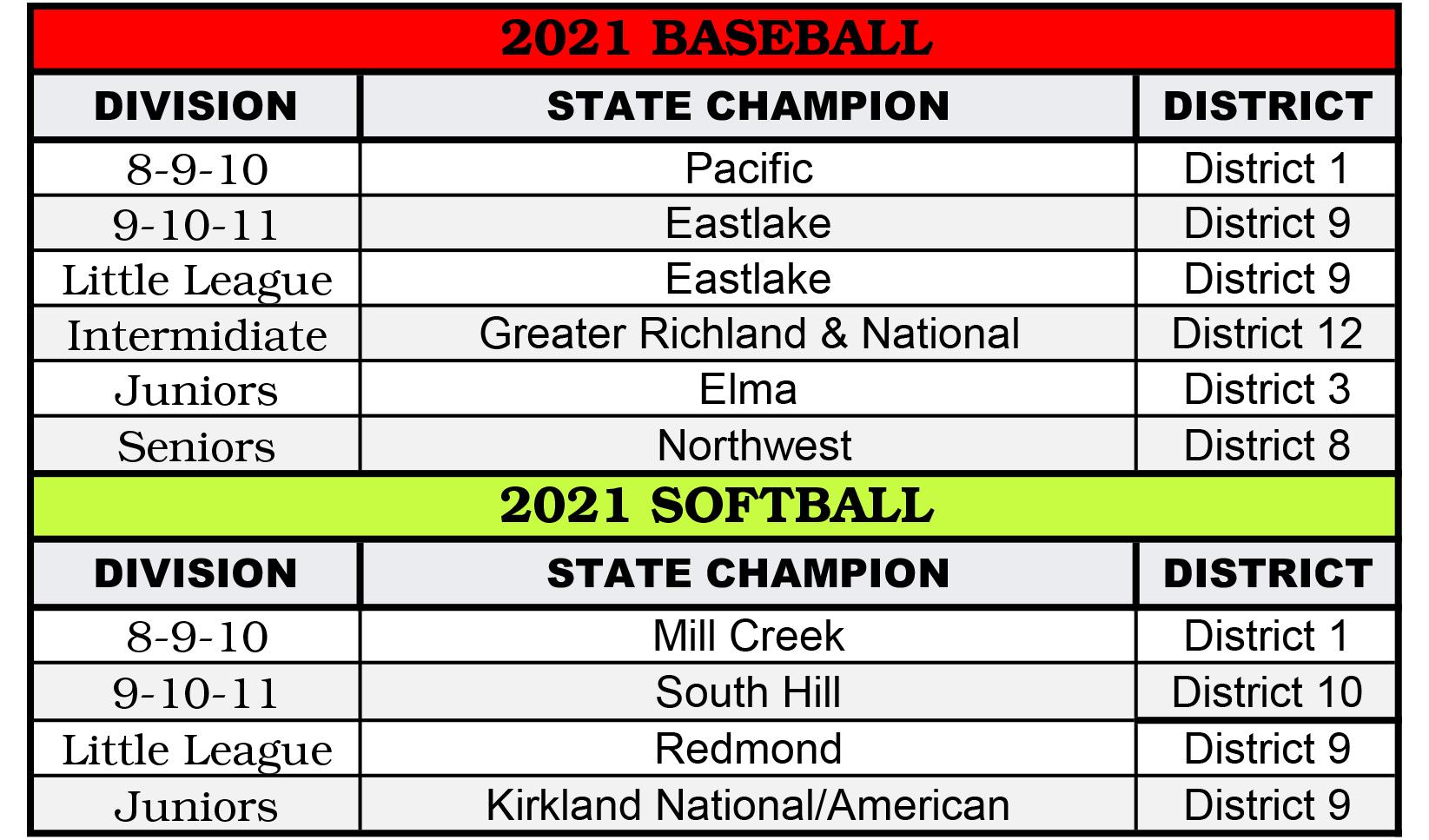 2021 CHAMPIONS | Washington State Little League
